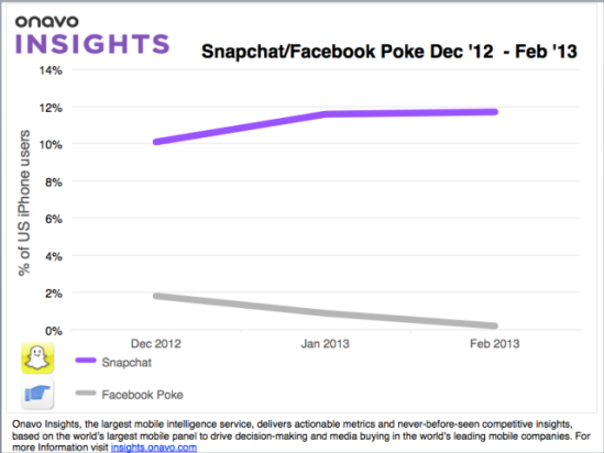 according_to_useage_data_facebooks_poke_barely_affected_snapchat