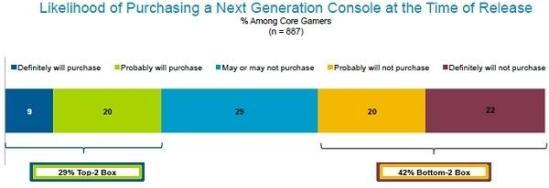 Only_29_percent_of_core_gamers_will_buy_next_gen consoles_at_launch_says_a_research_firm